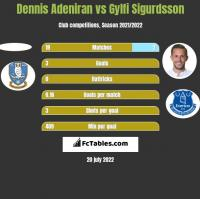 Dennis Adeniran vs Gylfi Sigurdsson h2h player stats