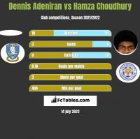 Dennis Adeniran vs Hamza Choudhury h2h player stats