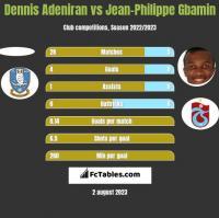 Dennis Adeniran vs Jean-Philippe Gbamin h2h player stats