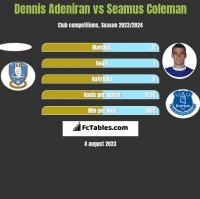 Dennis Adeniran vs Seamus Coleman h2h player stats