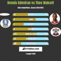 Dennis Adeniran vs Theo Walcott h2h player stats