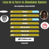 Luca de la Torre vs Aboubakar Kamara h2h player stats