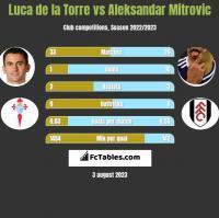 Luca de la Torre vs Aleksandar Mitrovic h2h player stats