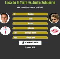 Luca de la Torre vs Andre Schuerrle h2h player stats