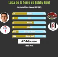 Luca de la Torre vs Bobby Reid h2h player stats
