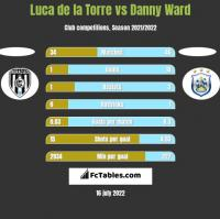 Luca de la Torre vs Danny Ward h2h player stats