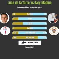 Luca de la Torre vs Gary Madine h2h player stats