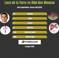 Luca de la Torre vs Hilal Ben Moussa h2h player stats