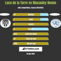 Luca de la Torre vs Macauley Bonne h2h player stats