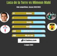 Luca de la Torre vs Mimoun Mahi h2h player stats