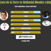 Luca de la Torre vs Nathanial Mendez-Laing h2h player stats