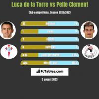 Luca de la Torre vs Pelle Clement h2h player stats