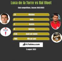 Luca de la Torre vs Rai Vloet h2h player stats
