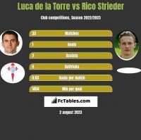Luca de la Torre vs Rico Strieder h2h player stats
