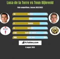 Luca de la Torre vs Teun Bijleveld h2h player stats