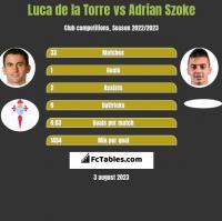 Luca de la Torre vs Adrian Szoke h2h player stats
