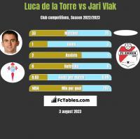 Luca de la Torre vs Jari Vlak h2h player stats
