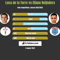Luca de la Torre vs Eliano Reijnders h2h player stats
