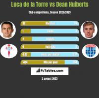 Luca de la Torre vs Dean Huiberts h2h player stats