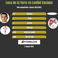 Luca de la Torre vs Lentini Caciano h2h player stats