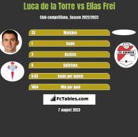 Luca de la Torre vs Elias Frei h2h player stats