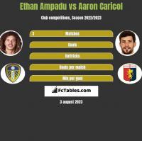 Ethan Ampadu vs Aaron Caricol h2h player stats