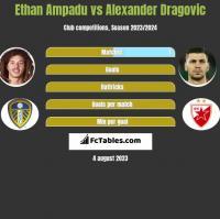Ethan Ampadu vs Alexander Dragović h2h player stats