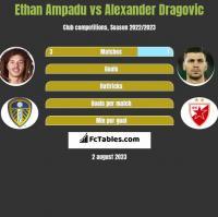 Ethan Ampadu vs Alexander Dragovic h2h player stats