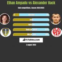 Ethan Ampadu vs Alexander Hack h2h player stats