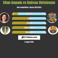 Ethan Ampadu vs Andreas Christensen h2h player stats