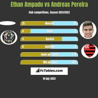 Ethan Ampadu vs Andreas Pereira h2h player stats