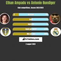 Ethan Ampadu vs Antonio Ruediger h2h player stats