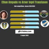 Ethan Ampadu vs Arnor Ingvi Traustason h2h player stats