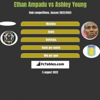 Ethan Ampadu vs Ashley Young h2h player stats