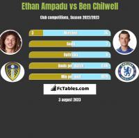 Ethan Ampadu vs Ben Chilwell h2h player stats