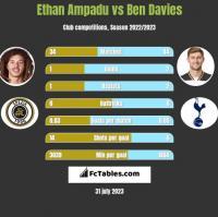 Ethan Ampadu vs Ben Davies h2h player stats