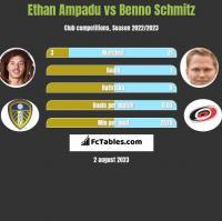 Ethan Ampadu vs Benno Schmitz h2h player stats