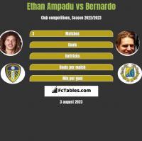Ethan Ampadu vs Bernardo h2h player stats