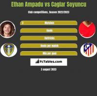 Ethan Ampadu vs Caglar Soyuncu h2h player stats