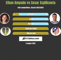 Ethan Ampadu vs Cesar Azpilicueta h2h player stats