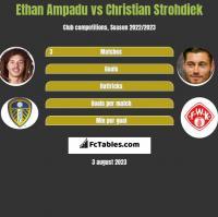 Ethan Ampadu vs Christian Strohdiek h2h player stats