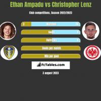 Ethan Ampadu vs Christopher Lenz h2h player stats