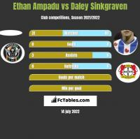 Ethan Ampadu vs Daley Sinkgraven h2h player stats