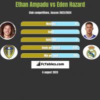 Ethan Ampadu vs Eden Hazard h2h player stats