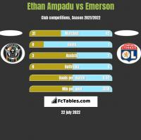 Ethan Ampadu vs Emerson h2h player stats