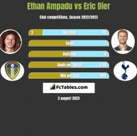 Ethan Ampadu vs Eric Dier h2h player stats