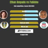 Ethan Ampadu vs Fabinho h2h player stats