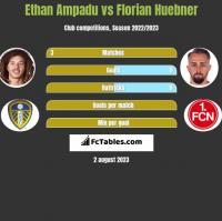 Ethan Ampadu vs Florian Huebner h2h player stats