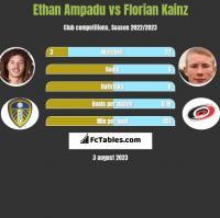 Ethan Ampadu vs Florian Kainz h2h player stats