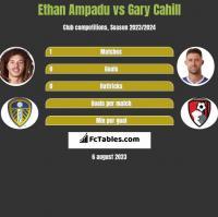 Ethan Ampadu vs Gary Cahill h2h player stats